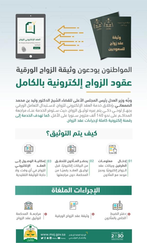 شرح عن خدمة عقود زواج إلكترونية في السعودية