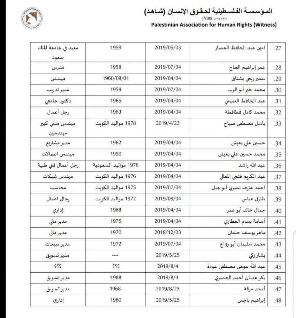كشف بأسماء الفلسطينيين المعتقلين في السعودية