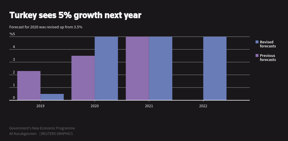 مخطط للنمو الاقتصادي في تركيا خلال الأعوام المقبلة